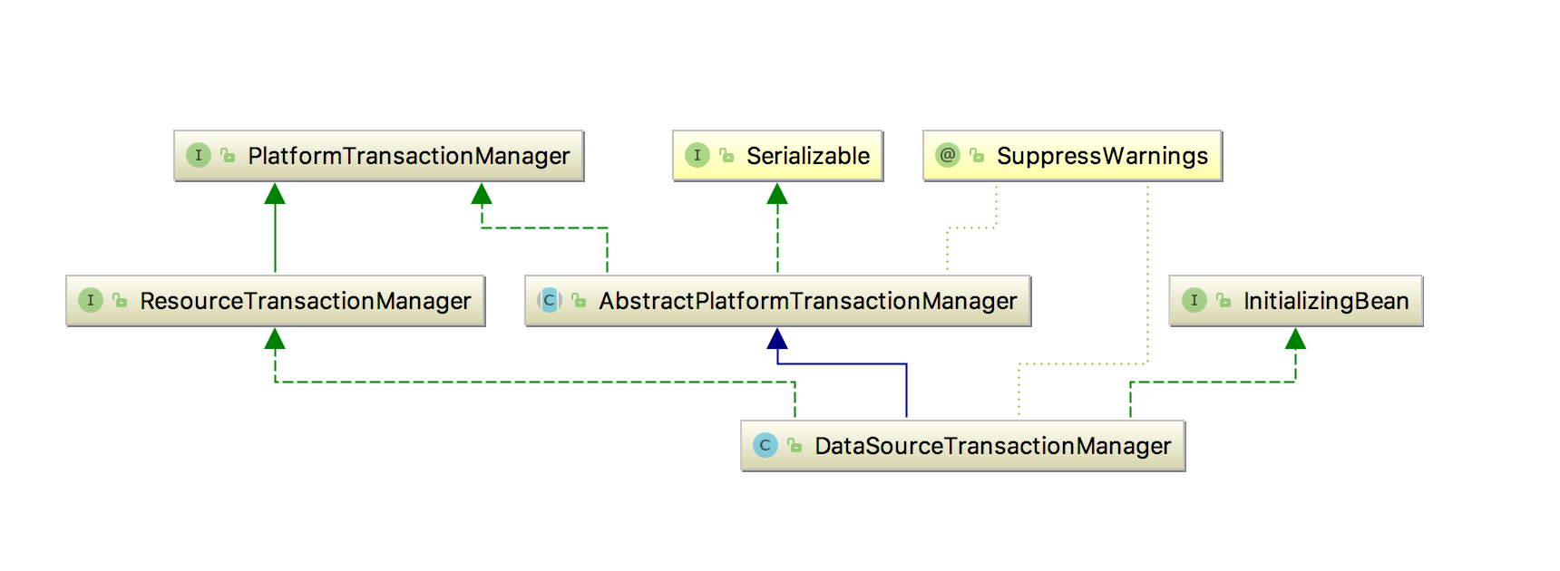 DataSourceTransactionManager